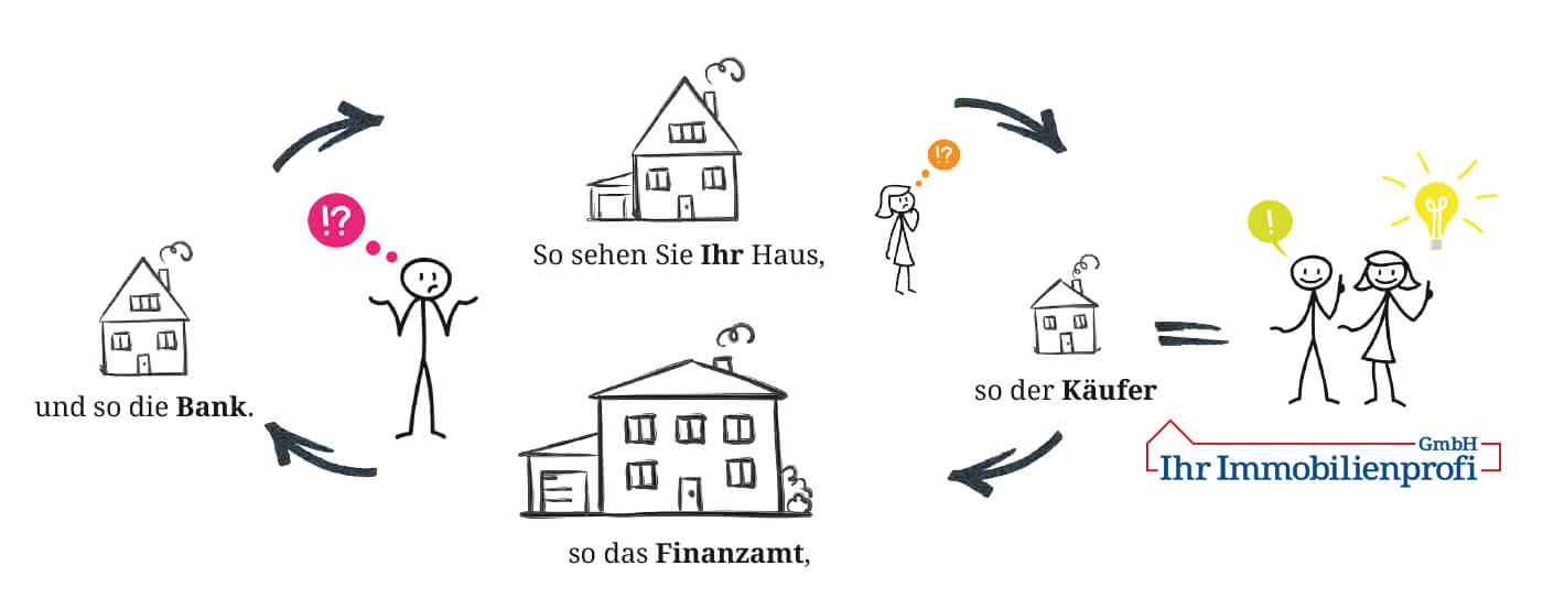 Wertermittlung mit Ihr Immobilienprofi GmbH